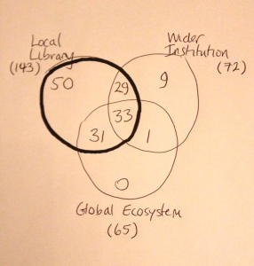 Venn diagram showing intersections of checklists