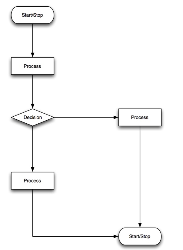 workflow diagram   library systems support and guidanceworkflow diagram example
